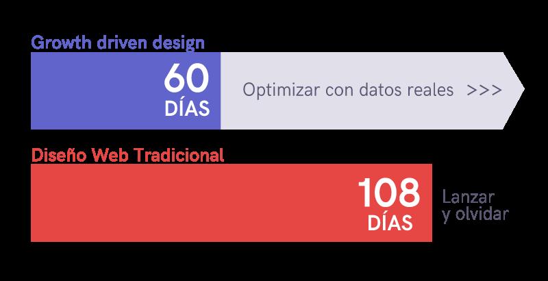 Beneficios de un diseño web