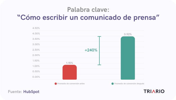 Grafico-los-resultados-positivos-por-optimizar-contenido