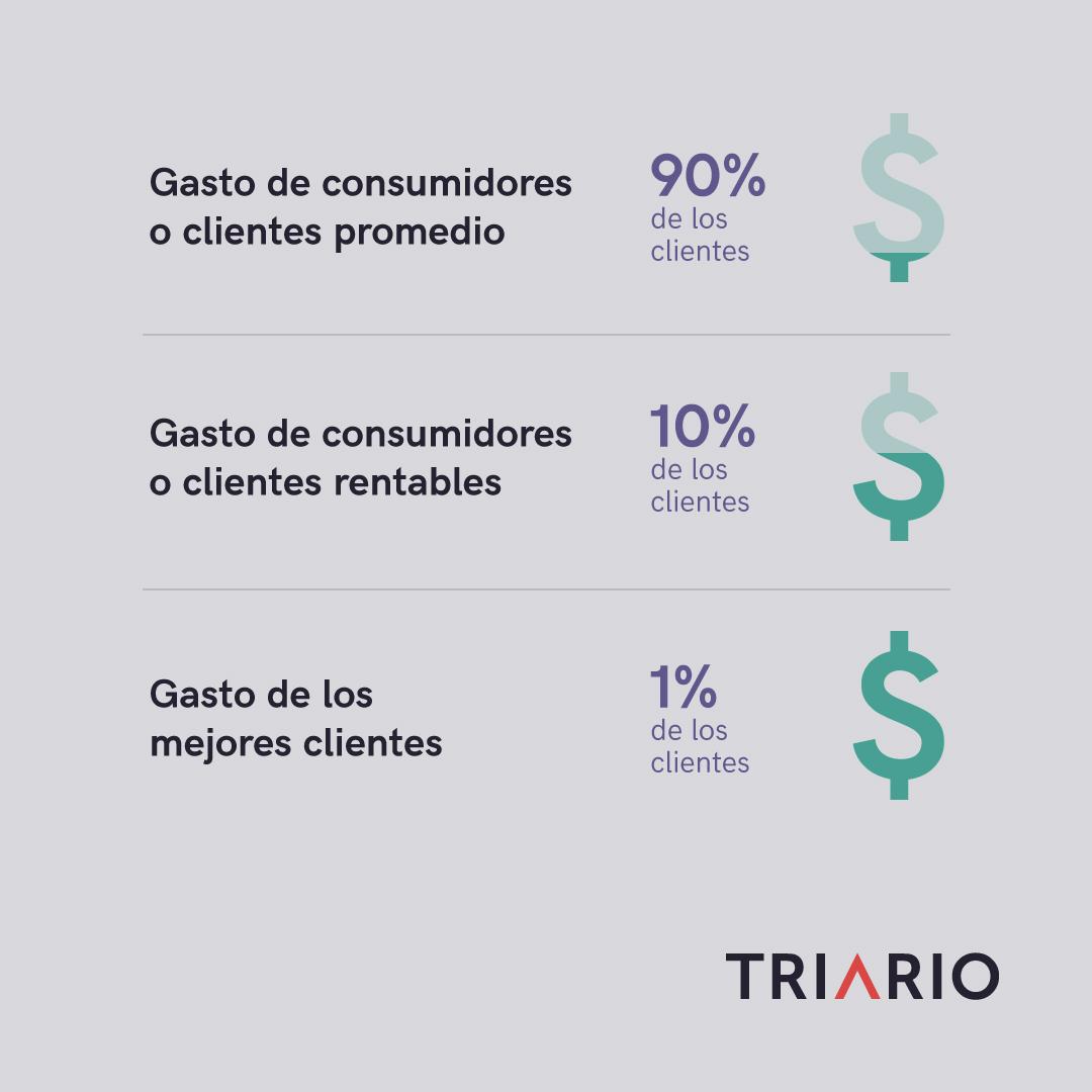 Retención de clientes y su impacto en las ventas