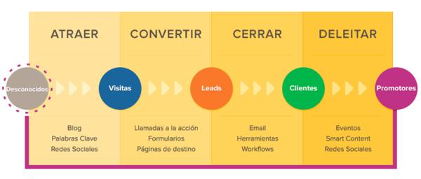 Grafico Clasico Inbound marketing