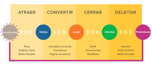 Grafico Clasico Inbound marketing