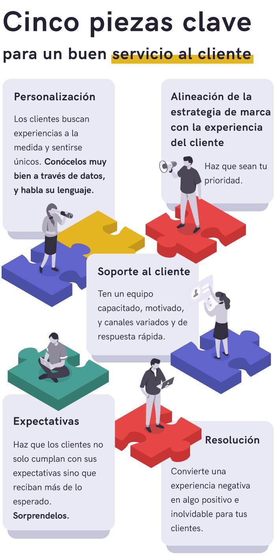 Infografico-articulo-servicio-al-cliente