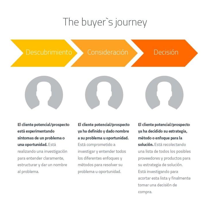 El viaje del comprador (the buyer's journey) aplicado a una estrategia de Inbound Marketing.
