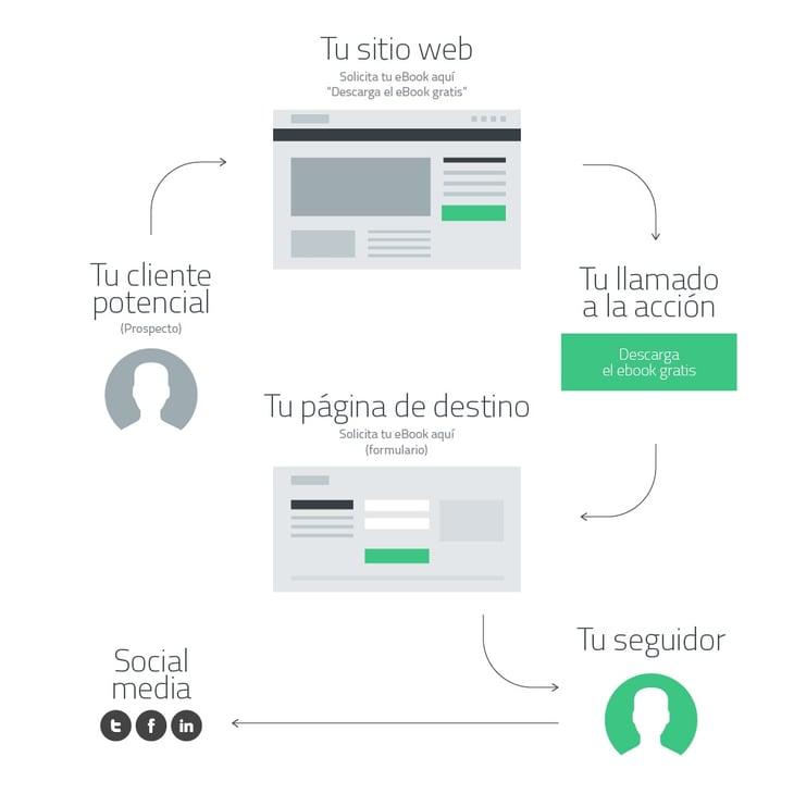 Cómo generar ventas a través del sitio web. Proceso de generación de seguidores.