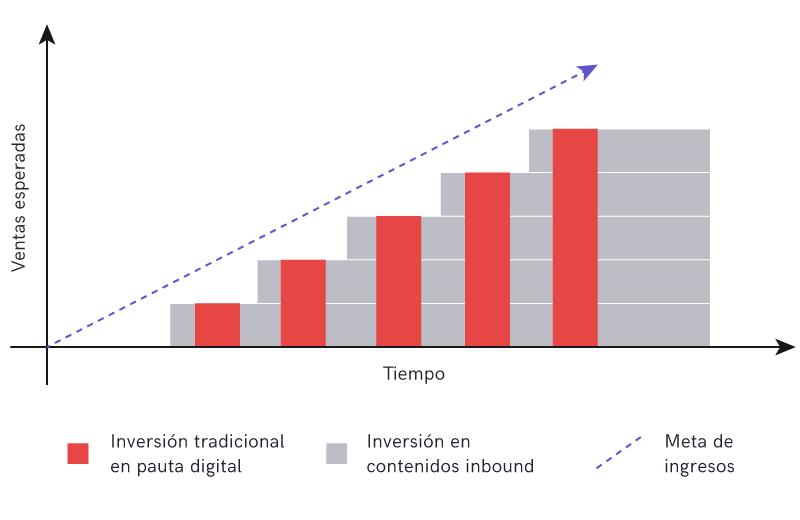 Pauta digital vs Versión Inbound