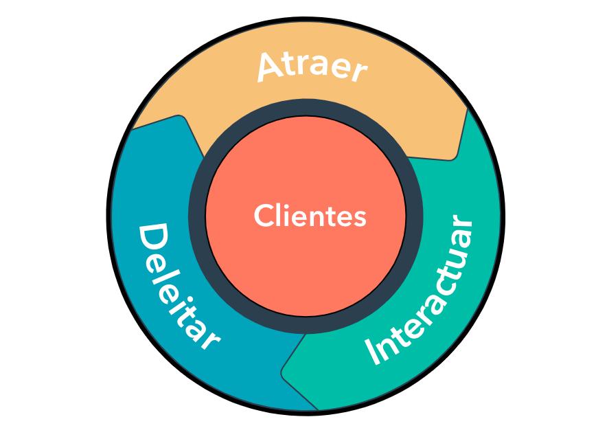 Flywheel: ciclo centrado en el cliente