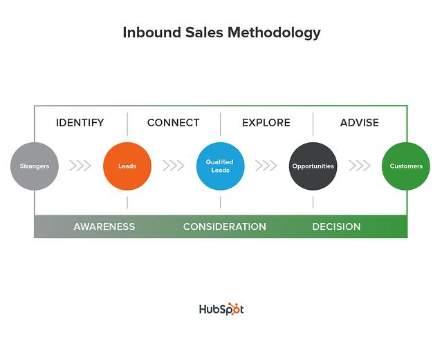 metodología de ventas inbound