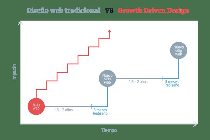 metodologia del diseño web oriendado al crecimeinto