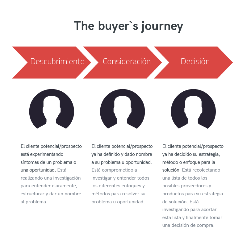 graficos-inbound-buyers-journey2
